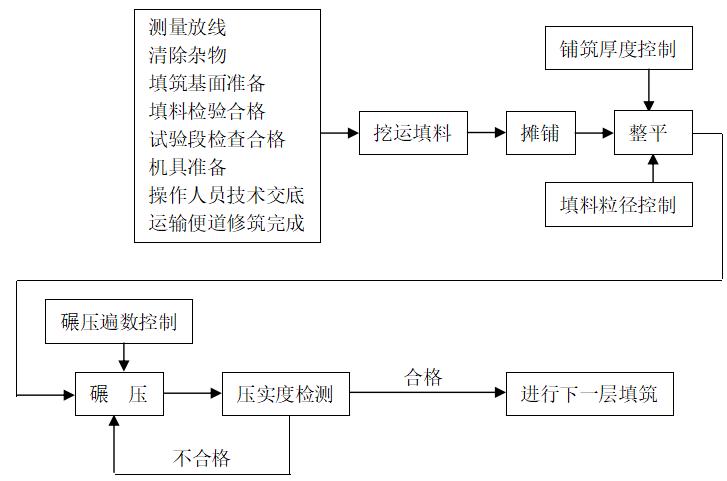 路基填方试验段施工工艺图