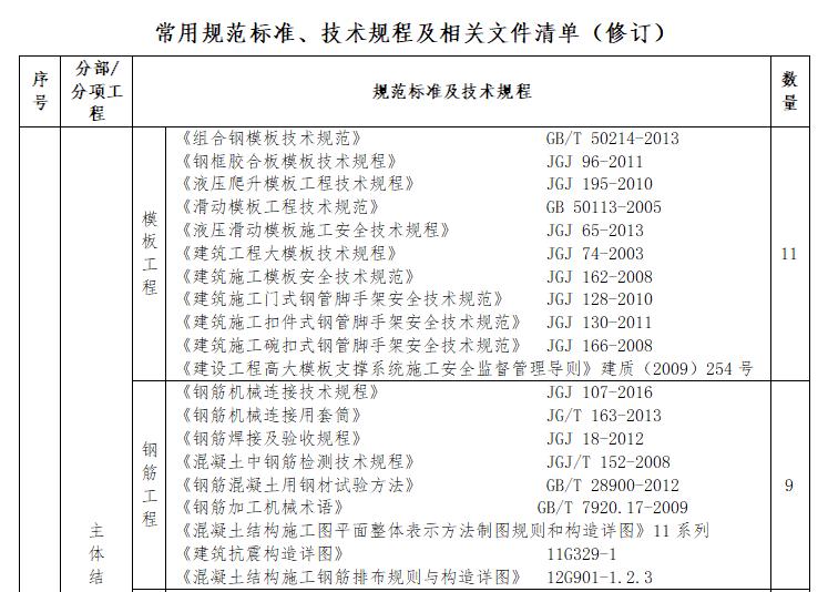 常规规范标准、技术规程及相关文件清单(1)
