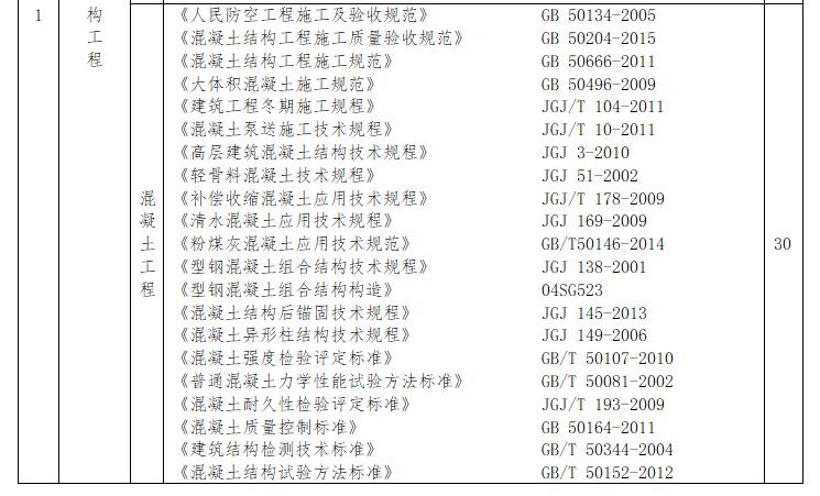 常规规范标准、技术规程及相关文件清单(2)