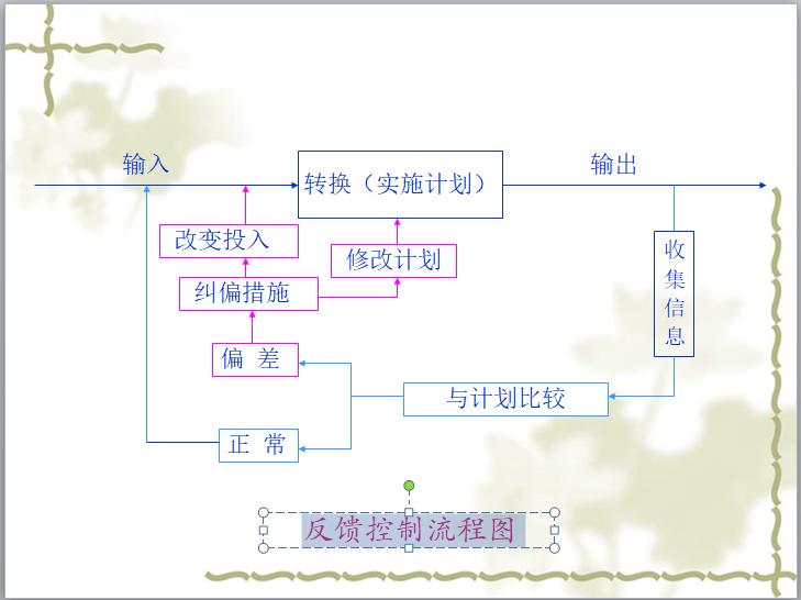 反馈控制流程图