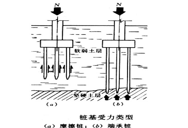 地基处理与防护工程定额及工程量计算PPT-02 桩基受力类型