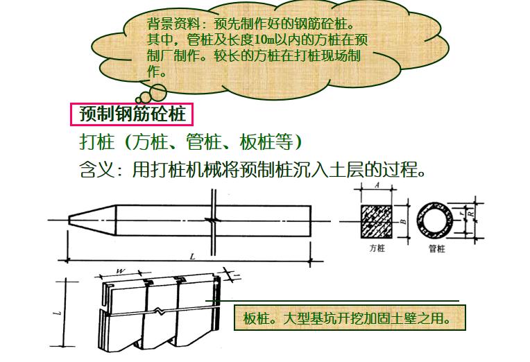 地基处理与防护工程定额及工程量计算PPT-03 预制钢筋砼桩