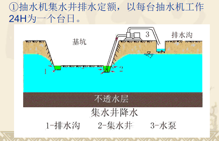 地基处理与防护工程定额及工程量计算PPT-07 排水与降水