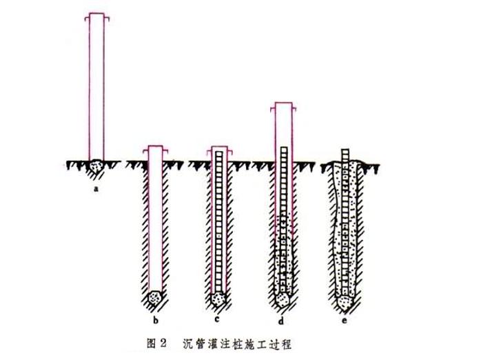 地基处理与防护工程定额及工程量计算PPT-09 沉管灌注桩施工过程
