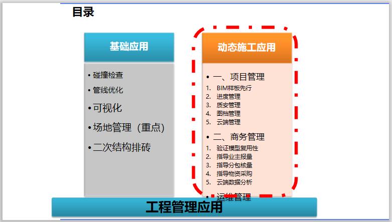 BIM发展趋势与企业发展规划-工程管理应用