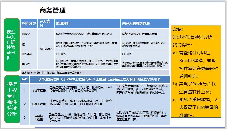 BIM发展趋势与企业发展规划-商务管理原因分析
