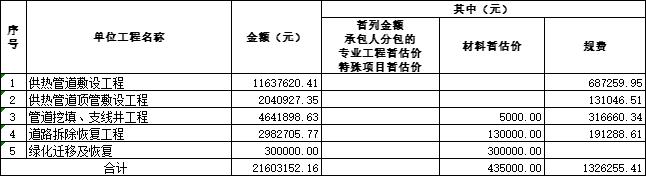 [青岛]供热管线工程量清单及招标控制价2020-单项工程投标报价汇总表
