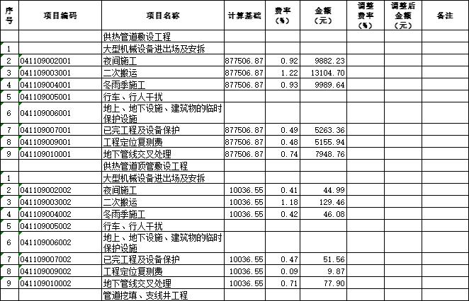 [青岛]供热管线工程量清单及招标控制价2020-总价措施项目清单与计价表