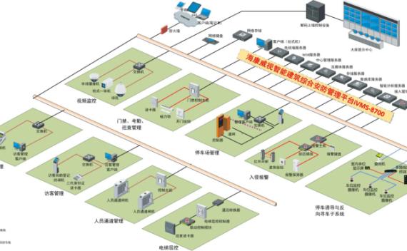 大型综合体弱电智能化解决方案标书_技术标