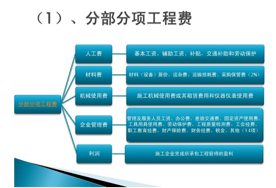 清单计价模式-工程造价的组成-分部分项工程