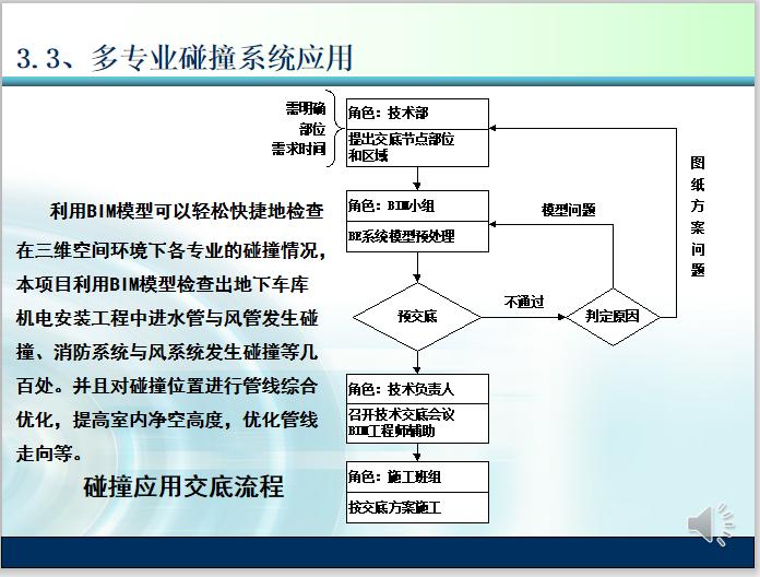 项目精细化管理施工BIM应用介绍(50页)-多专业碰撞系统应用