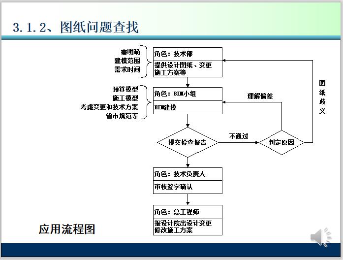 项目精细化管理施工BIM应用介绍(50页)-应用流程图