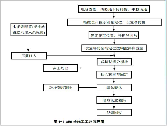 SMW工法桩施工工艺详解(61页)-SMW桩施工工艺流程图
