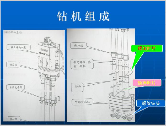 SMW工法桩施工工艺详解(61页)-钻机组成
