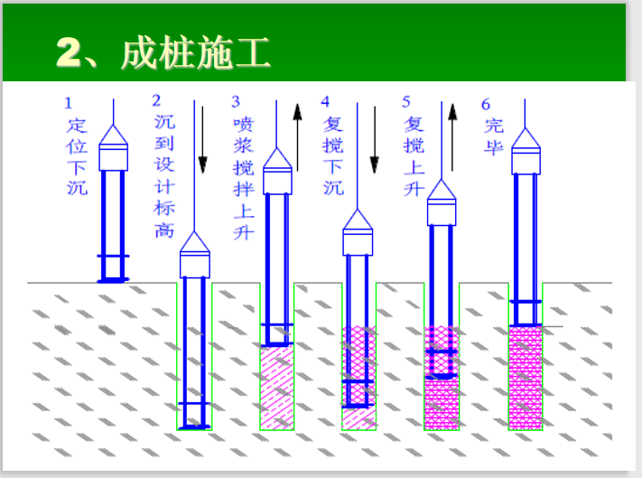 SMW工法桩施工工艺详解(61页)-成桩施工