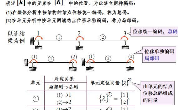 矩阵位移法知识讲解(61页)