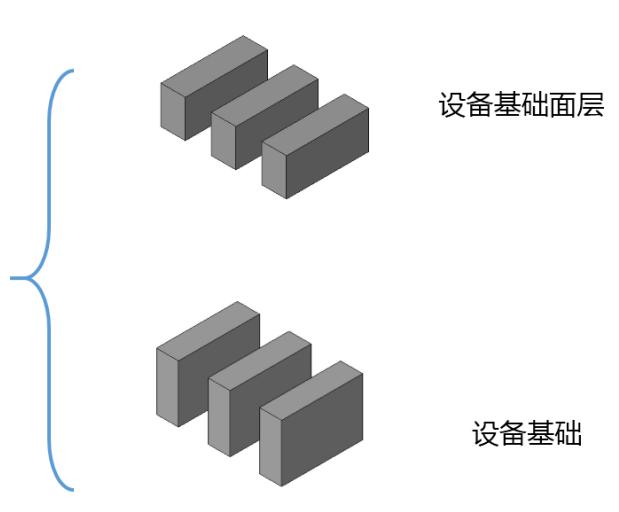 BIM结构设备基础标准构件单元族(Rfa)-设备基础面层