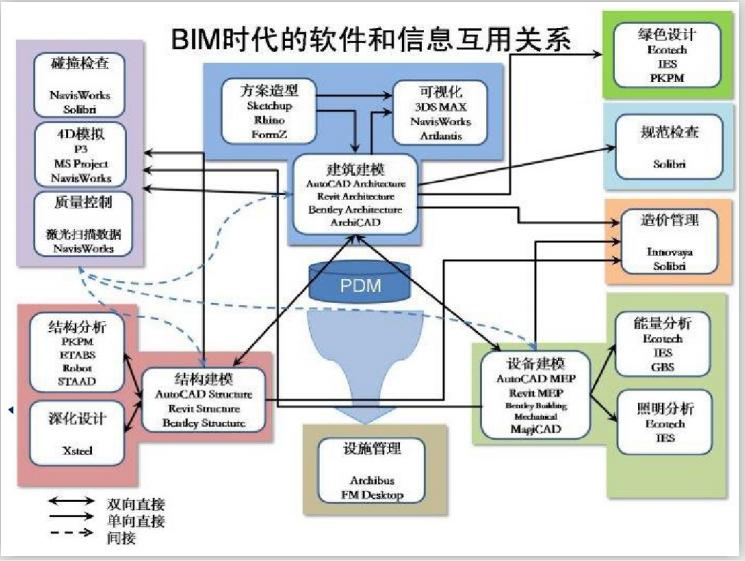 建筑设计院BIM基础知识培训(66页)-BIM时代的软件和信息互用关系
