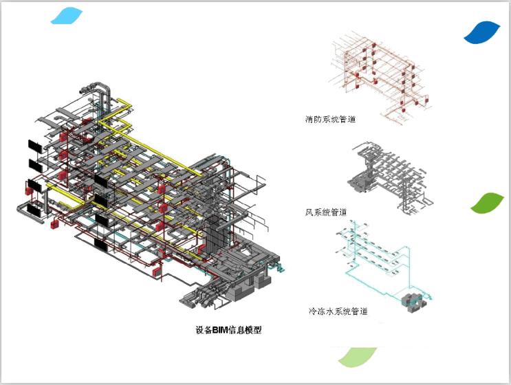 建筑设计院BIM基础知识培训(66页)-设备信息模型