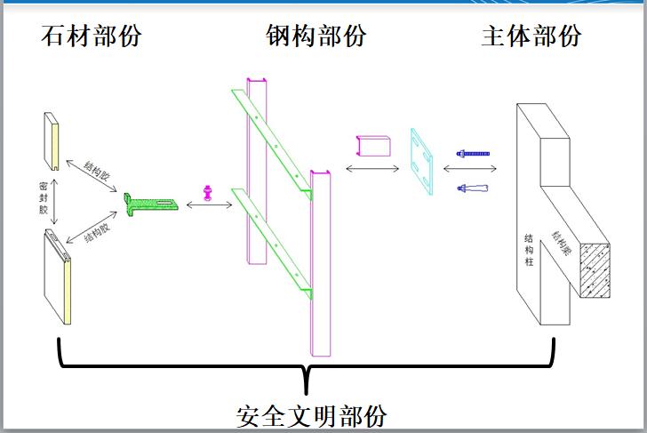 干挂石材工程常见问题及安全案例分析(PPT)-石材问题分类