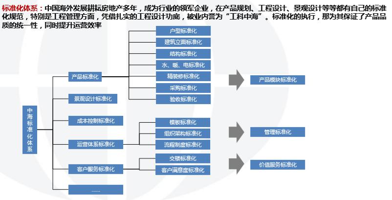 中国海外发展投资开发模式研究(2018年)-标准化体系