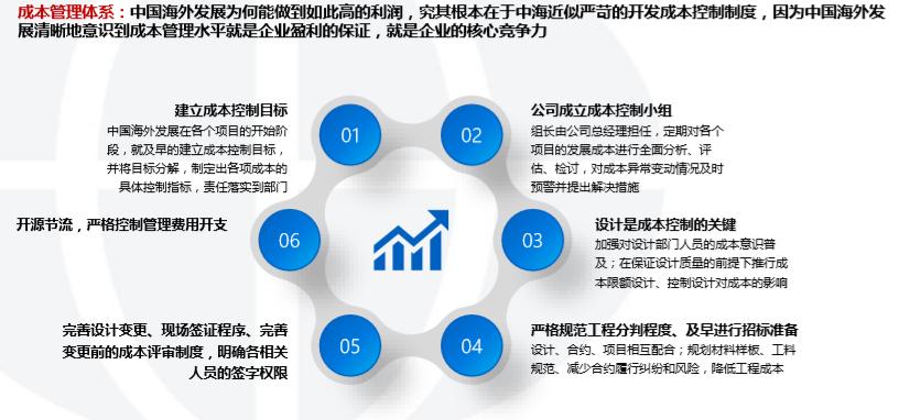 中国海外发展投资开发模式研究(2018年)-成本管理体系