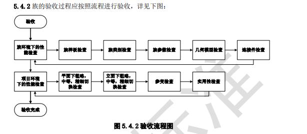知名地产_BIM构件/族库标准(2016)_7